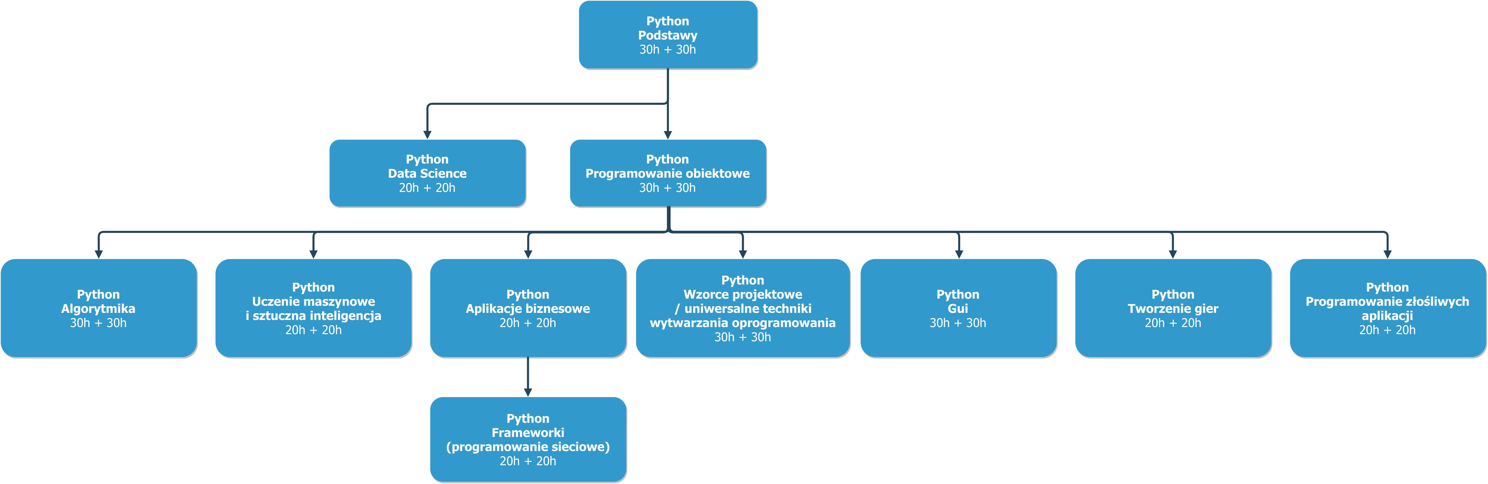 Python_poziom (1)