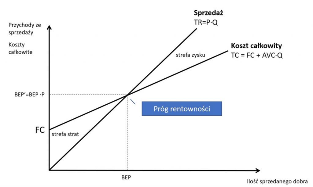 Test SGH zadania obliczeniowe - Test wiedzy o przedsiębiorczości - Wykres 1