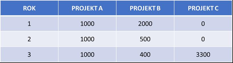Test SGH zadania obliczeniowe - Test z wiedzy o przedsiębiorczości - Tabela 1.jpg
