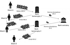 Test z wiedzy o przedsiębiorczości - schemat kreacji pieniądza
